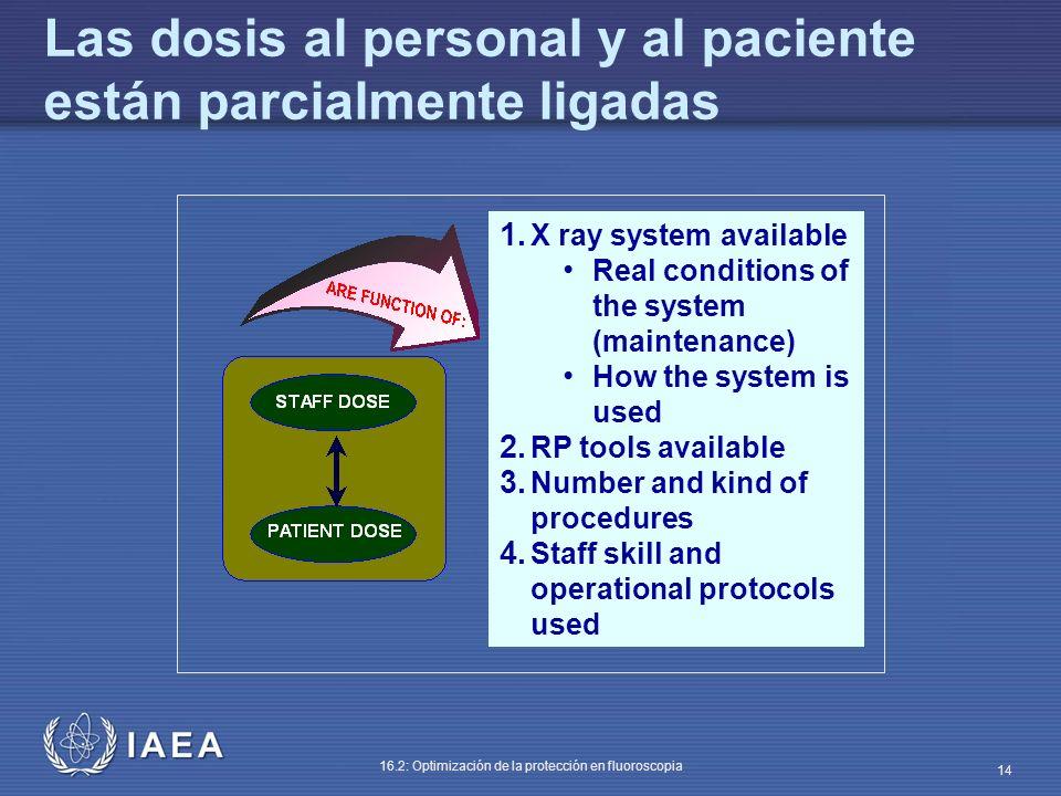IAEA 16.2: Optimización de la protección en fluoroscopia 14 Las dosis al personal y al paciente están parcialmente ligadas 1. X ray system available R