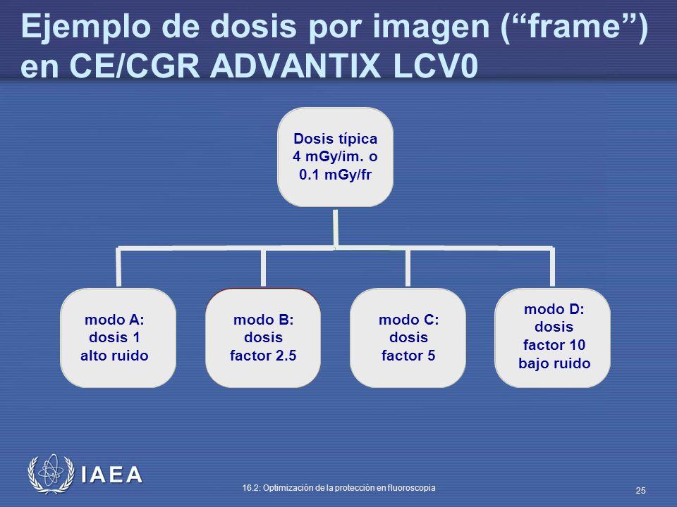 IAEA 16.2: Optimización de la protección en fluoroscopia 25 Ejemplo de dosis por imagen (frame) en CE/CGR ADVANTIX LCV0 Dosis típica 4 mGy/im. o 0.1 m