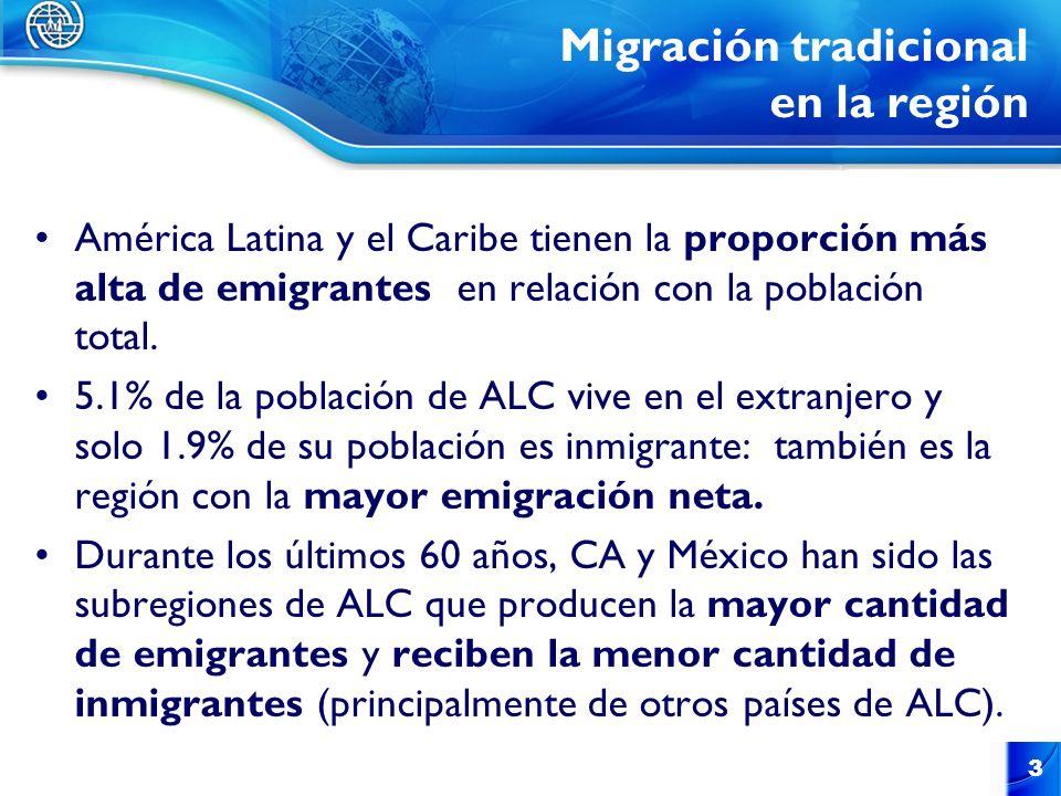 Migración tradicional en la región América Latina y el Caribe tienen la proporción más alta de emigrantes en relación con la población total. 5.1% de