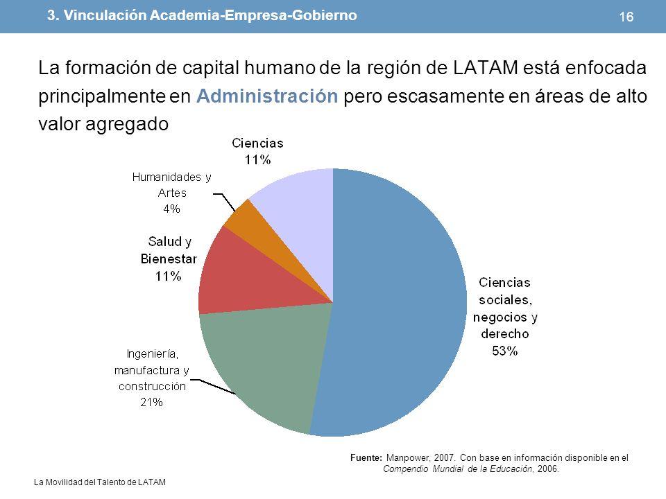 La Movilidad del Talento de LATAM 16 La formación de capital humano de la región de LATAM está enfocada principalmente en Administración pero escasame