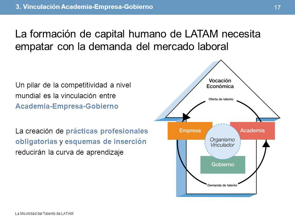 La Movilidad del Talento de LATAM 17 Un pilar de la competitividad a nivel mundial es la vinculación entre Academia-Empresa-Gobierno La creación de pr