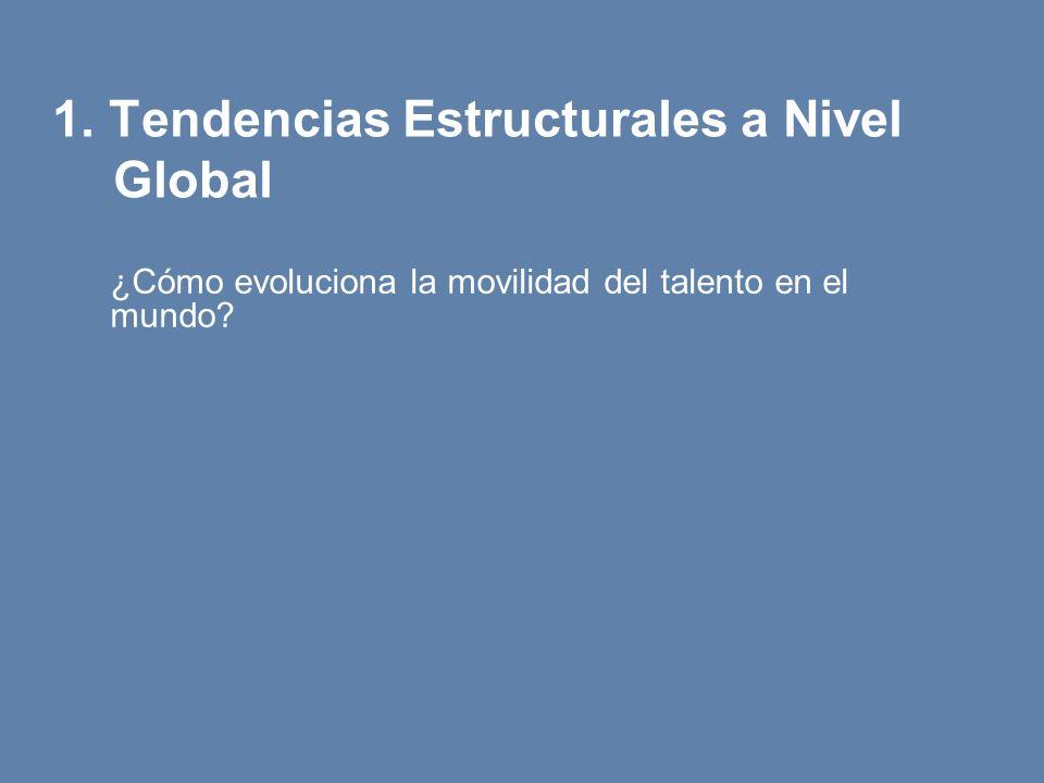 1. Tendencias Estructurales a Nivel Global ¿Cómo evoluciona la movilidad del talento en el mundo?