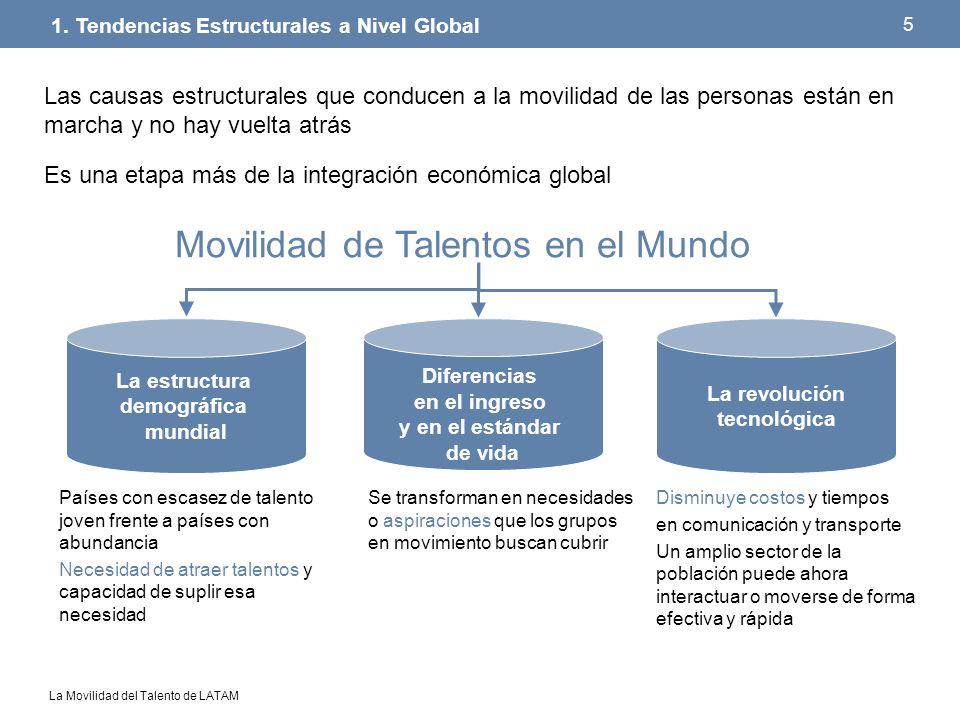 La Movilidad del Talento de LATAM 26 Apoyan en la reducción de la pobreza La mayor parte (98%) es utilizado para gasto de consumo El reto, incentivar la inversión productiva y desarrollo de infraestructura (Programa 3x1 y 4x1 - México, Acuerdo entre Cooperativas Madrileñas – Ecuador, Impulso a microempresas – El Salvador) Remesas 6.