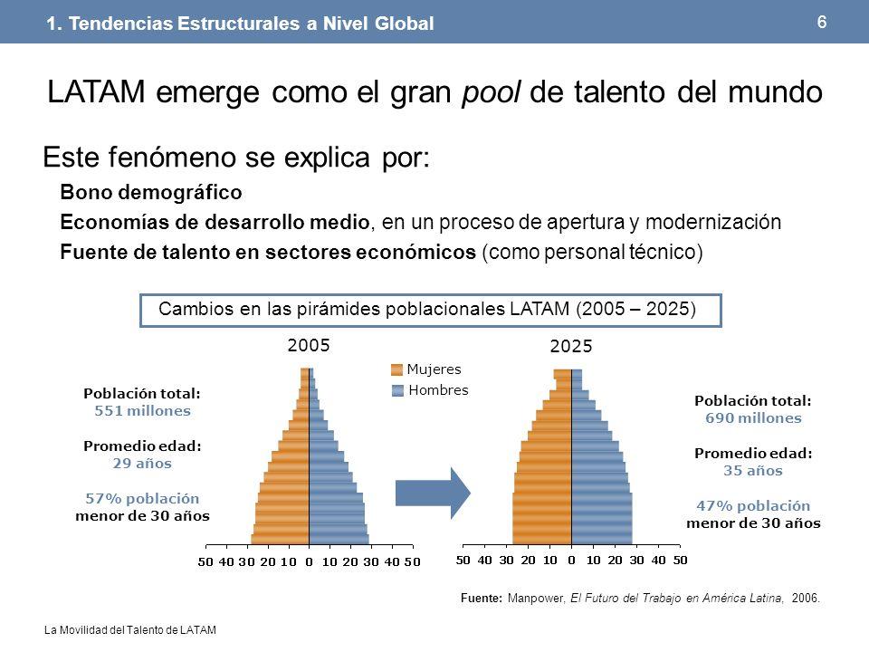 La Movilidad del Talento de LATAM 6 Este fenómeno se explica por: Bono demográfico Economías de desarrollo medio, en un proceso de apertura y moderniz