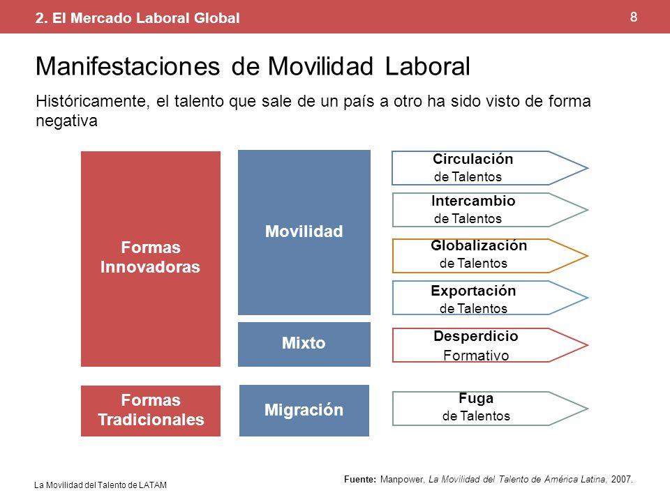 La Movilidad del Talento de LATAM 8 Fuente: Manpower, La Movilidad del Talento de América Latina, 2007. Manifestaciones de Movilidad Laboral Histórica
