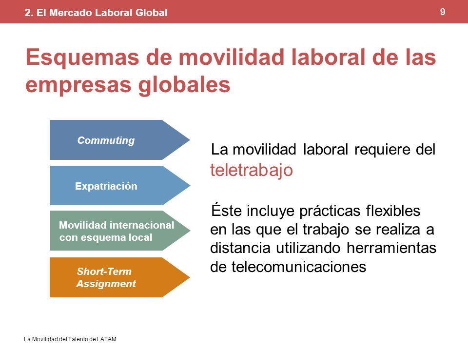 La Movilidad del Talento de LATAM 9 Esquemas de movilidad laboral de las empresas globales La movilidad laboral requiere del teletrabajo Éste incluye