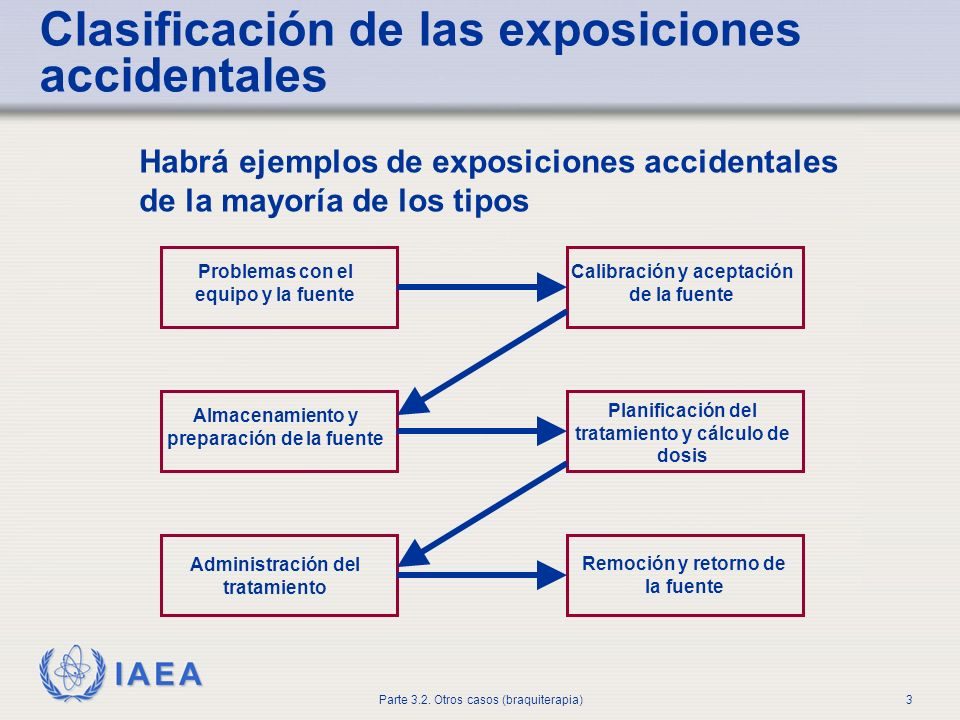 IAEA Parte 3.2. Otros casos (braquiterapia)3 Habrá ejemplos de exposiciones accidentales de la mayoría de los tipos Clasificación de las exposiciones