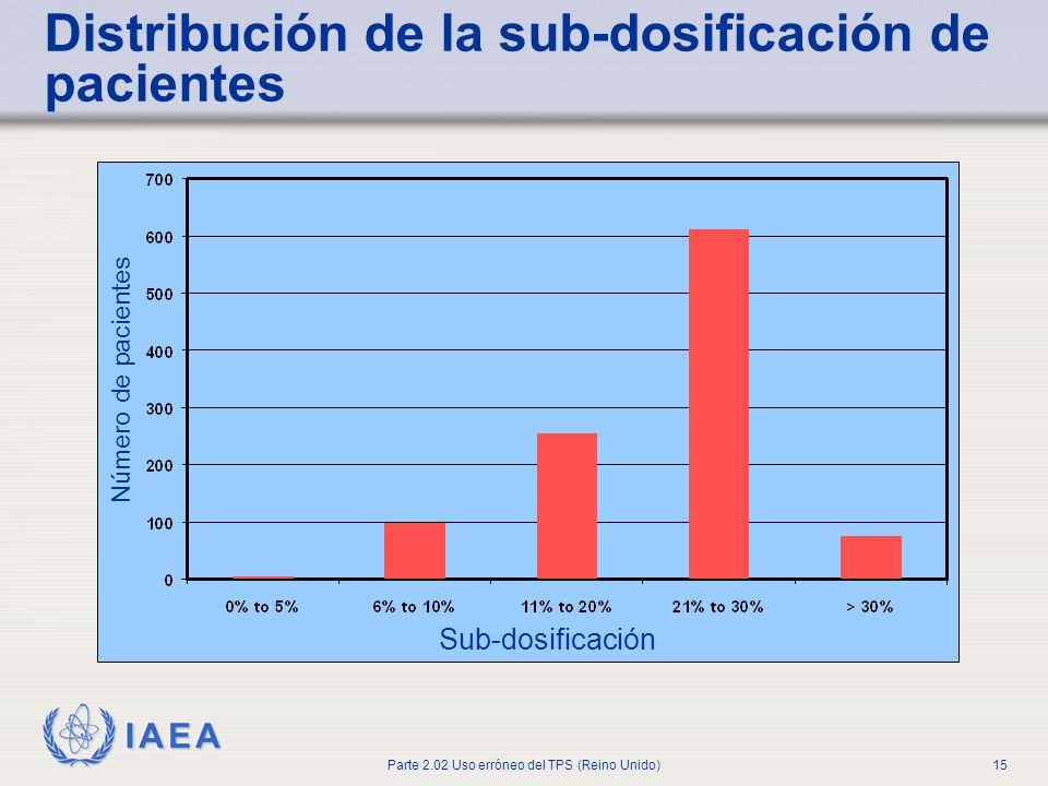 IAEA Parte 2.02 Uso erróneo del TPS (Reino Unido)15 Sub-dosificación Número de pacientes Distribución de la sub-dosificación de pacientes