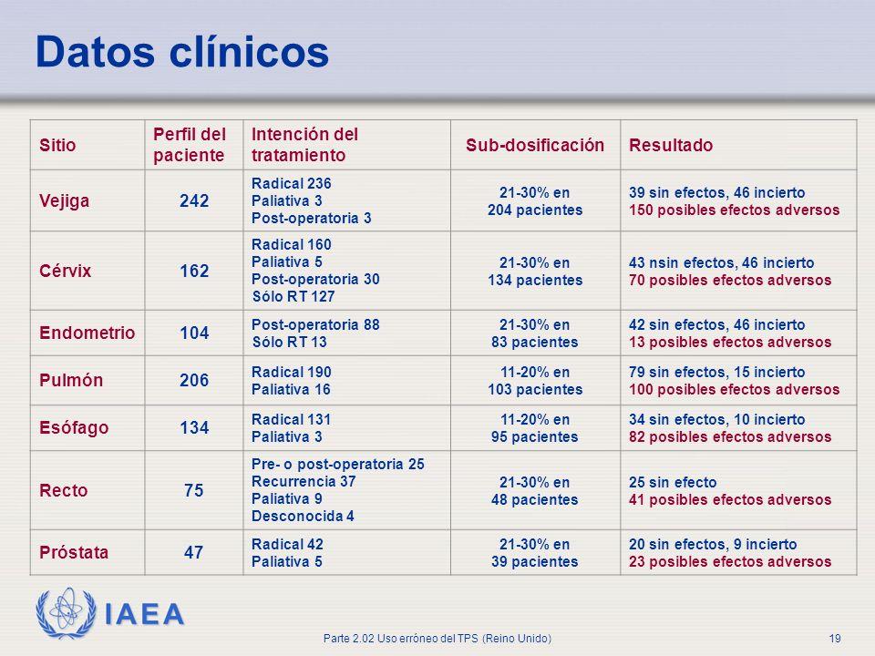 IAEA Parte 2.02 Uso erróneo del TPS (Reino Unido)19 Datos clínicos Sitio Perfil del paciente Intención del tratamiento Sub-dosificaciónResultado Vejig