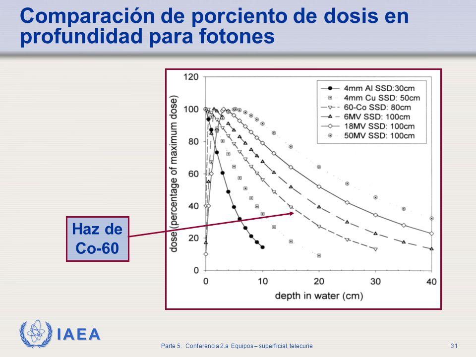 IAEA Parte 5. Conferencia 2.a Equipos – superficial, telecurie31 Comparación de porciento de dosis en profundidad para fotones Haz de Co-60