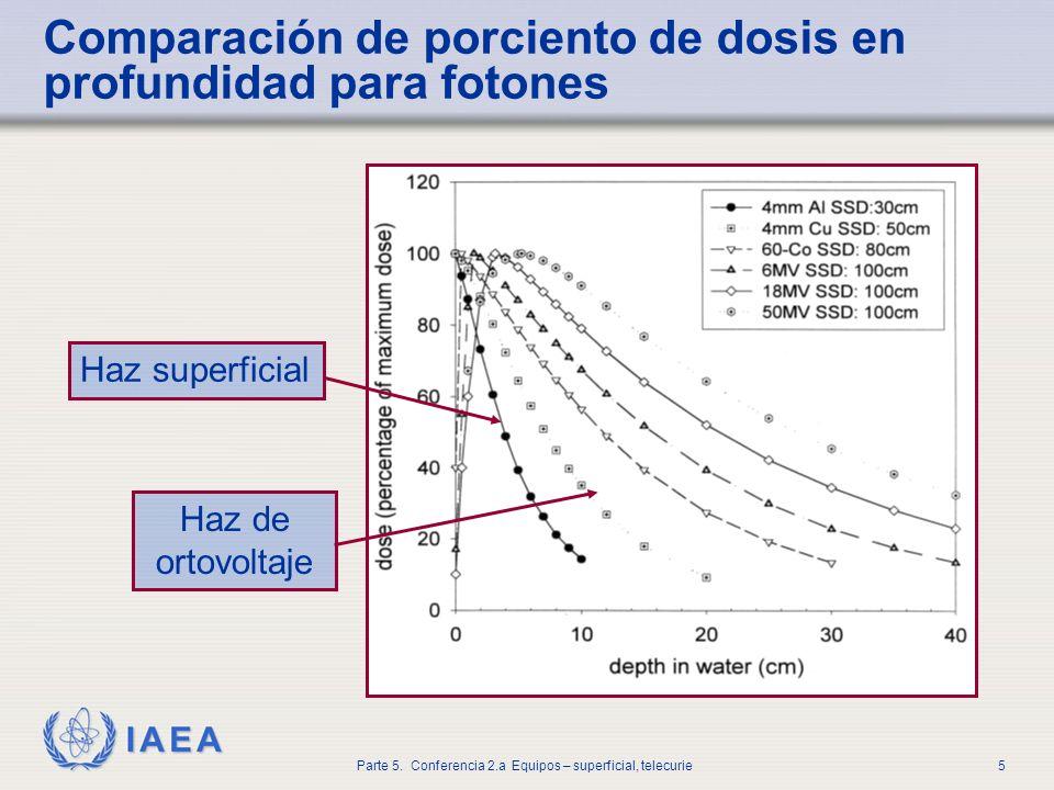 IAEA Parte 5. Conferencia 2.a Equipos – superficial, telecurie5 Comparación de porciento de dosis en profundidad para fotones Haz superficial Haz de o