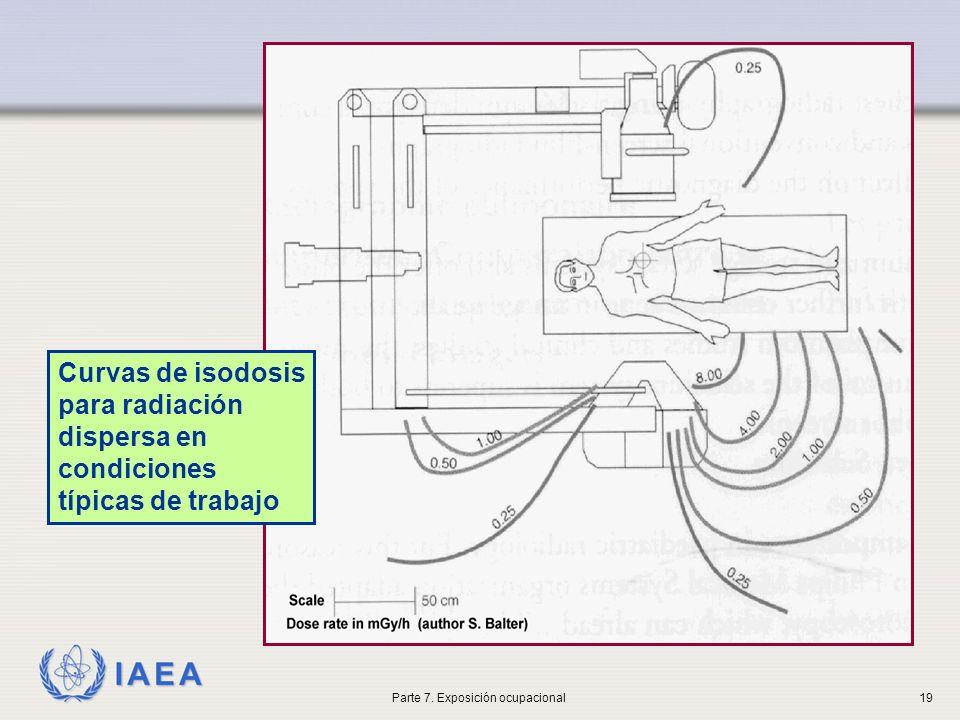IAEA Curvas de isodosis para radiación dispersa en condiciones típicas de trabajo Parte 7. Exposición ocupacional19