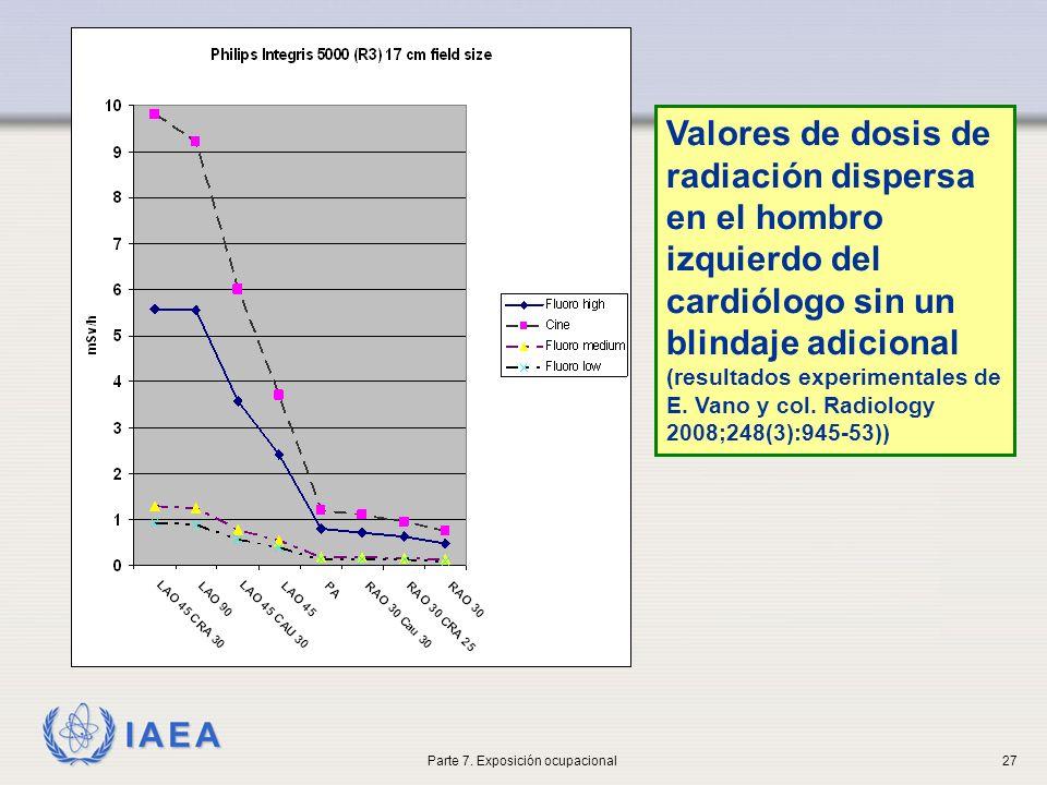 IAEA Valores de dosis de radiación dispersa en el hombro izquierdo del cardiólogo sin un blindaje adicional (resultados experimentales de E.