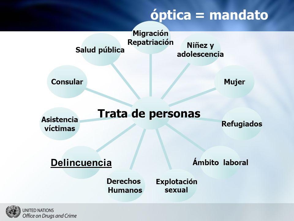óptica = mandato Trata de personas Migración Repatriación Niñez y adolescencia MujerRefugiados Ámbito laboral Explotación sexual Derechos Humanos Delincuencia Asistencia víctimas Consular Salud pública