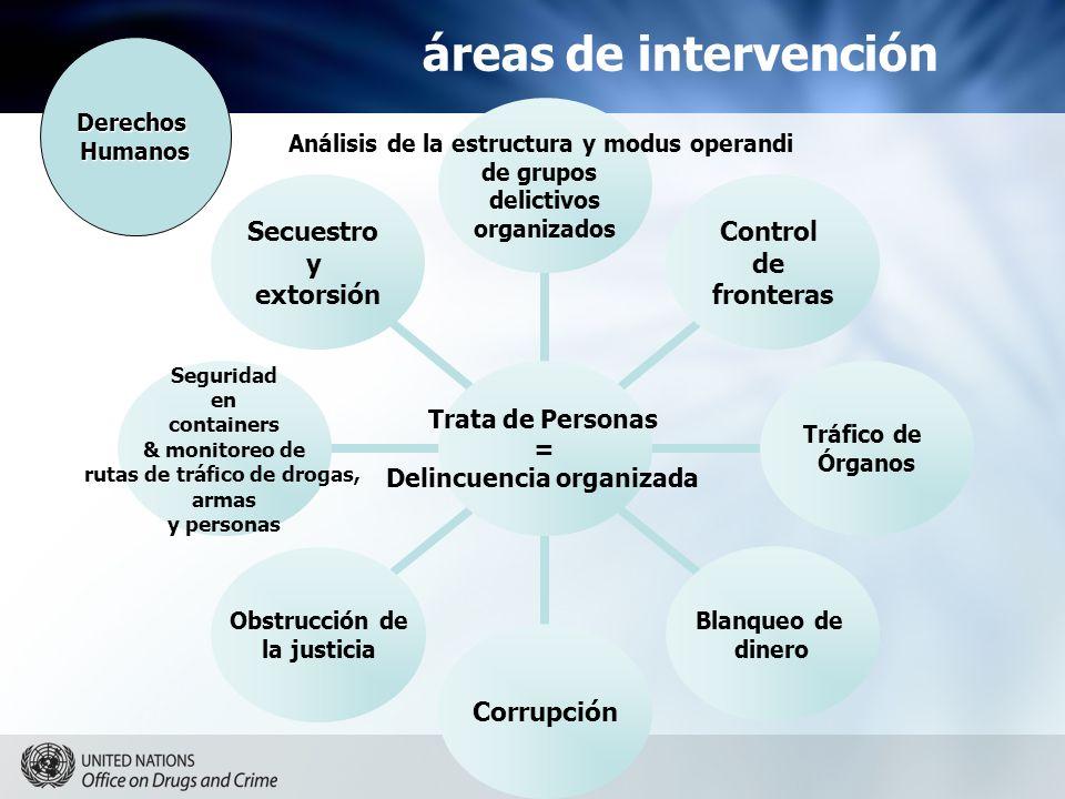 áreas de intervención Trata de Personas = Delincuencia organizada Análisis de la estructura y modus operandi de grupos delictivos organizados Control