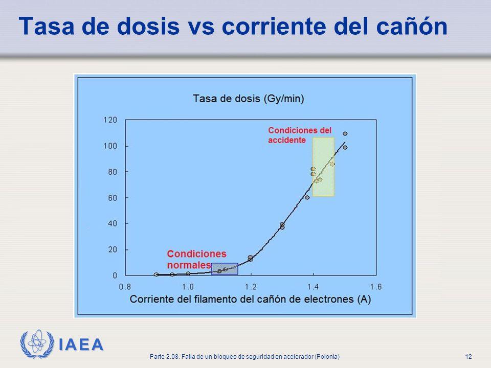 IAEA Parte 2.08. Falla de un bloqueo de seguridad en acelerador (Polonia)12 Tasa de dosis vs corriente del cañón