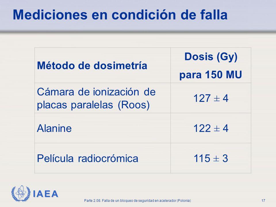 IAEA Parte 2.08. Falla de un bloqueo de seguridad en acelerador (Polonia)17 Mediciones en condición de falla Método de dosimetría Dosis (Gy) para 150