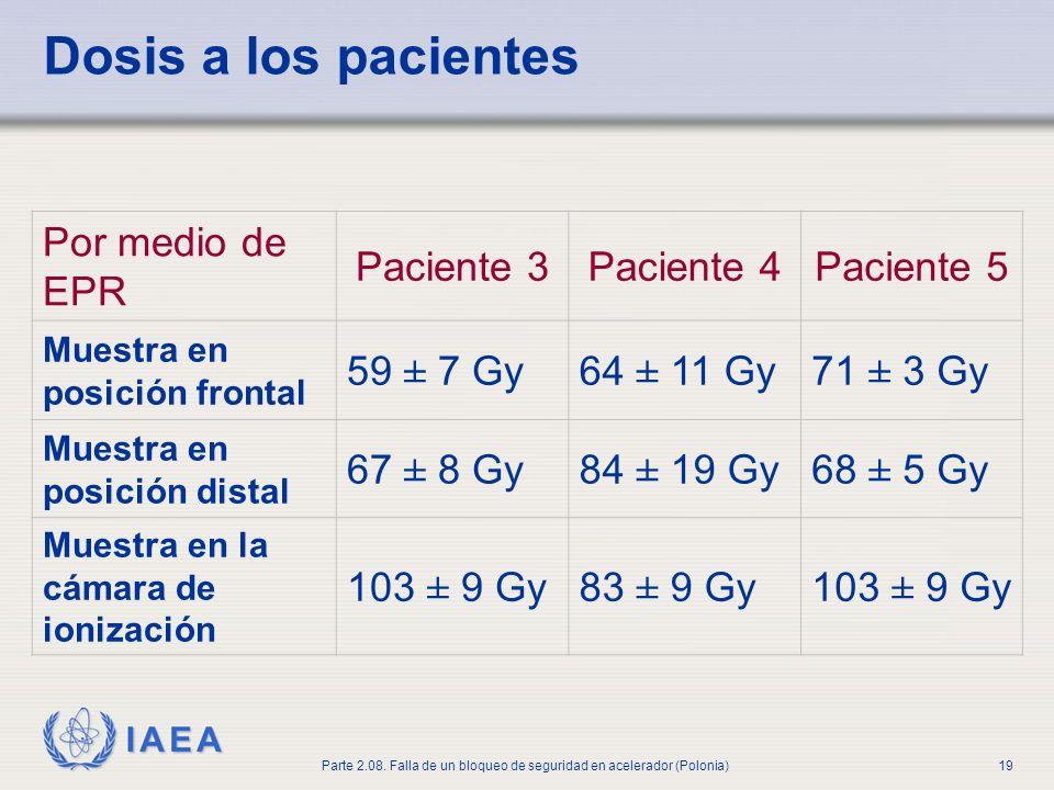 IAEA Parte 2.08. Falla de un bloqueo de seguridad en acelerador (Polonia)19 Dosis a los pacientes Por medio de EPR Paciente 3Paciente 4Paciente 5 Mues
