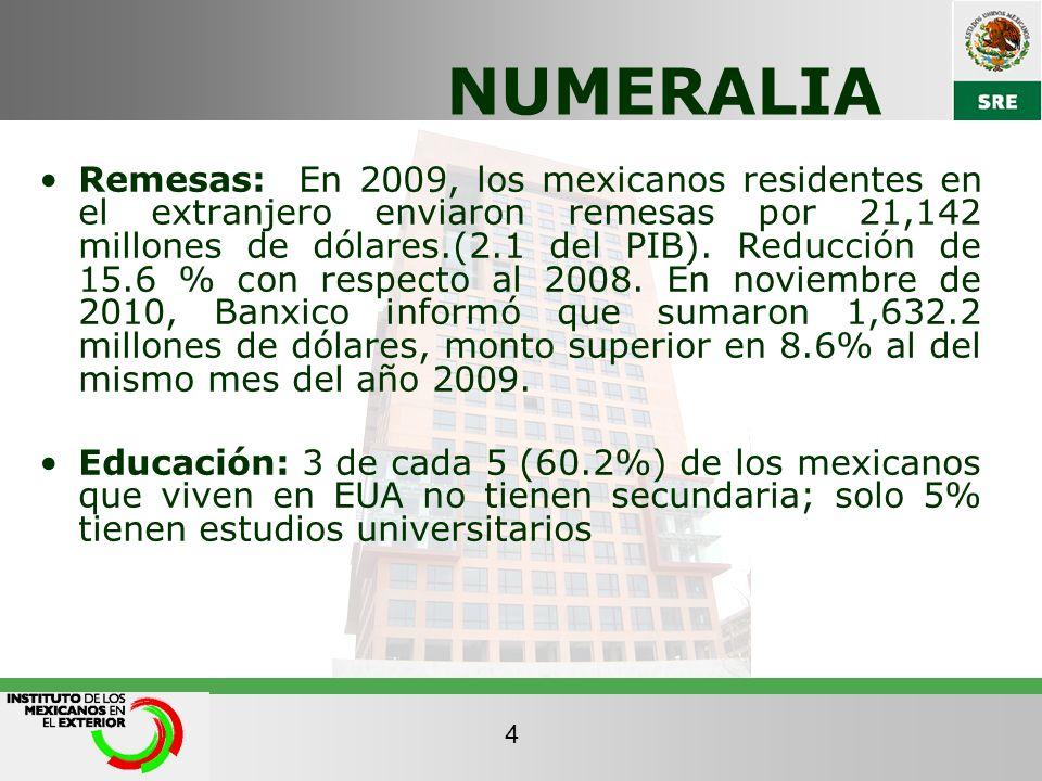 NUMERALIA Remesas: En 2009, los mexicanos residentes en el extranjero enviaron remesas por 21,142 millones de dólares.(2.1 del PIB). Reducción de 15.6