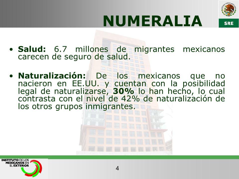 NUMERALIA Salud: 6.7 millones de migrantes mexicanos carecen de seguro de salud. Naturalización: De los mexicanos que no nacieron en EE.UU. y cuentan