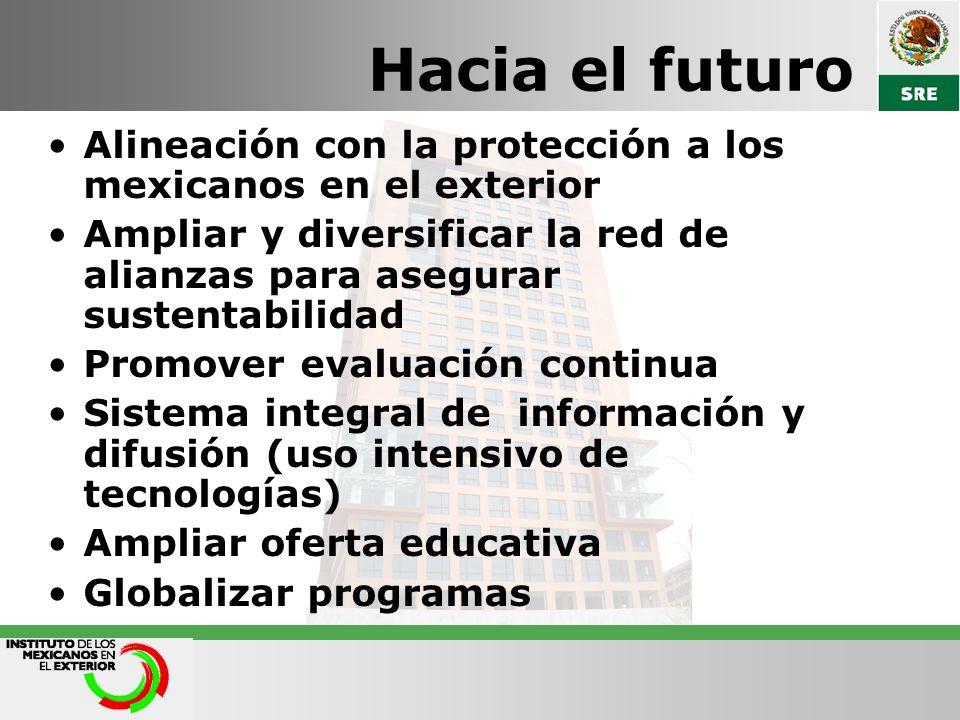 Hacia el futuro Alineación con la protección a los mexicanos en el exterior Ampliar y diversificar la red de alianzas para asegurar sustentabilidad Pr