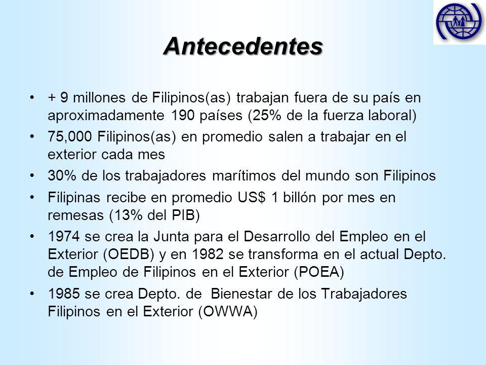 Antecedentes + 9 millones de Filipinos(as) trabajan fuera de su país en aproximadamente 190 países (25% de la fuerza laboral) 75,000 Filipinos(as) en