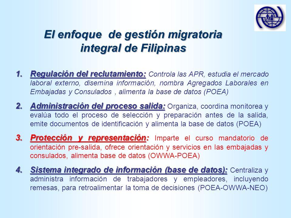 Instituciones del Gobierno Filipino vinculadas a la gestión migratoria Ministerio de Relaciones Exteriores Dirección de Asuntos Exteriores Ministerio de Trabajo Dirección de Empleo Depto.