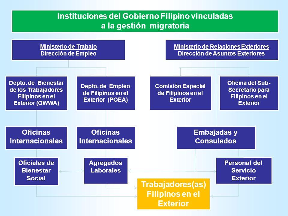 Instituciones del Gobierno Filipino vinculadas a la gestión migratoria Ministerio de Relaciones Exteriores Dirección de Asuntos Exteriores Ministerio