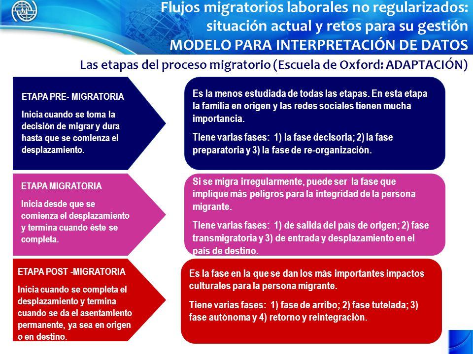 Las etapas del proceso migratorio (Escuela de Oxford: ADAPTACIÓN) ETAPA PRE- MIGRATORIA Inicia cuando se toma la decisión de migrar y dura hasta que se comienza el desplazamiento.