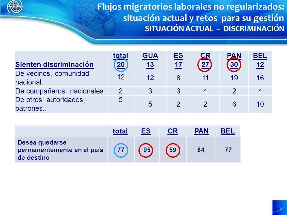 8 totalGUAESCRPANBEL Sienten discriminación201317273012 De vecinos, comunidad nacional.
