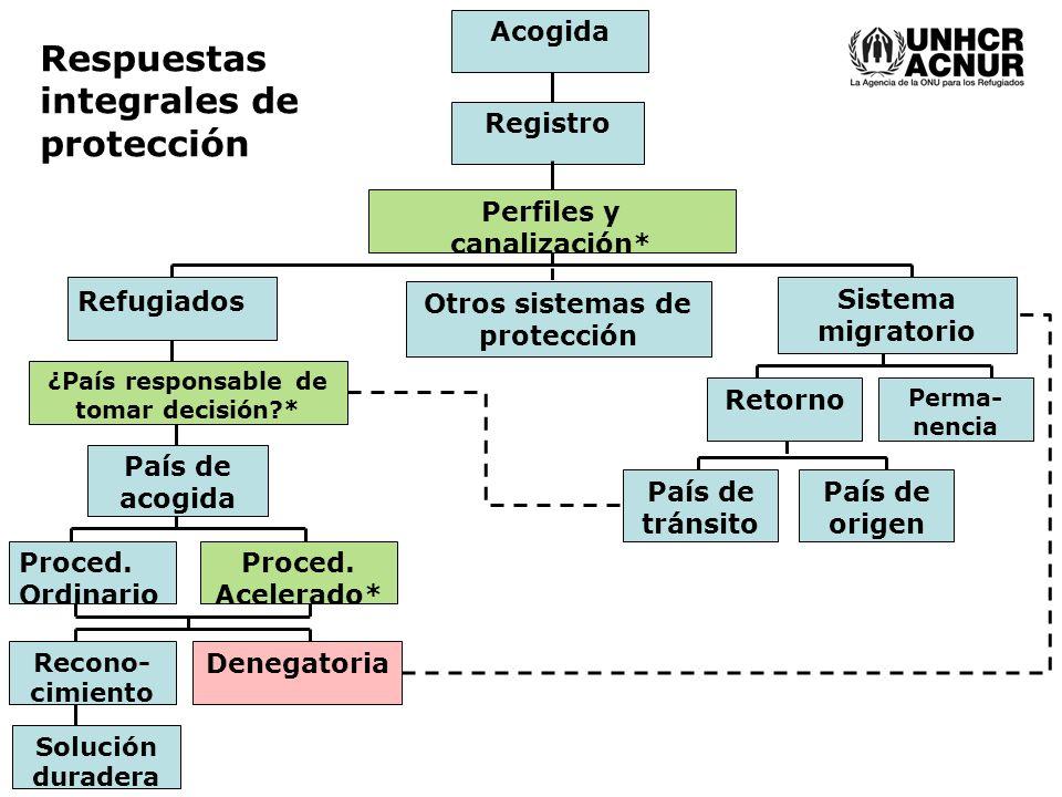 Acogida Registro Perfiles y canalización* Otros sistemas de protección Refugiados Sistema migratorio Retorno ¿País responsable de tomar decisión * Perma- nencia Proced.