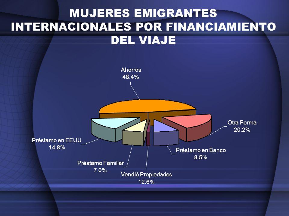 MUJERES EMIGRANTES INTERNACIONALES POR FINANCIAMIENTO DEL VIAJE Otra Forma 20.2% Ahorros 48.4% Préstamo en Banco 8.5% Vendió Propiedades 12.6% Préstam