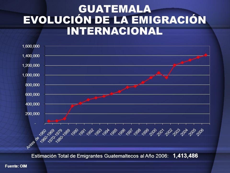 GUATEMALA EVOLUCIÓN DE LA EMIGRACIÓN INTERNACIONAL POR SEXO PERÍODO 2002-2006 GUATEMALA EVOLUCIÓN DE LA EMIGRACIÓN INTERNACIONAL POR SEXO PERÍODO 2002-2006 Hombres = 71.9% Mujeres = 28.1% AÑO 2006 899,813 894,600 937,929 982,473 1,016,815 337,349 365,400 374,071 382,073 396,671 0 200000 400000 600000 800000 1000000 1200000 HOMBRESMUJERES 20022003200420052006