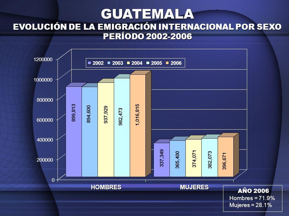 MUJERES EMIGRANTES INTERNACIONALES QUE ENVIAN REMESAS POR DEPARTAMENTOS DE ORIGEN EN GUATEMALA PET HUE SM QUET RET SOL TOT QUI AV BV IZ ZAC EP CHIQ JAL CHIM GUA SAC ESC SR JUT SUCH Hasta 50 141,210 (43%) 5 51 - 70 101,303 (30%) 9 71 y Más 88,130 (27%) 8 TOTAL 330,643 22 Total Deptos.