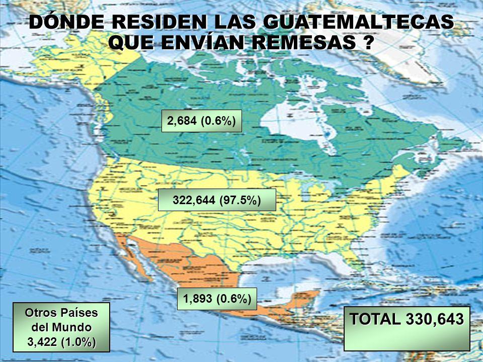 Otros Países del Mundo 3,422 (1.0%) 2,684 (0.6%) DÓNDE RESIDEN LAS GUATEMALTECAS QUE ENVÍAN REMESAS ? 322,644 (97.5%) 1,893 (0.6%) TOTAL 330,643