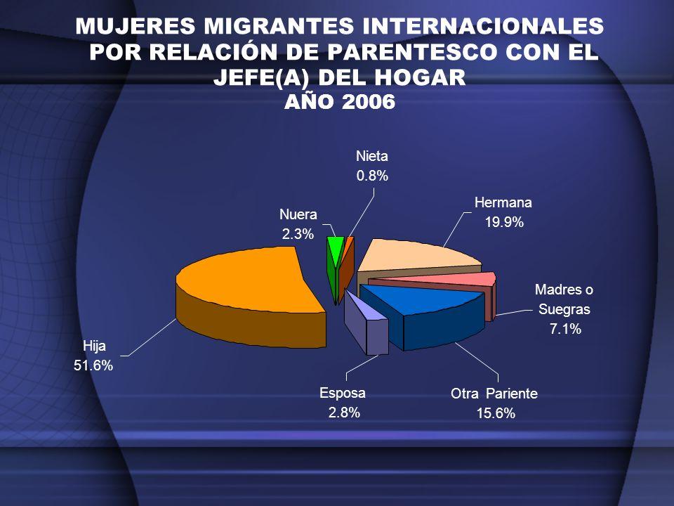 MUJERES MIGRANTES INTERNACIONALES POR RELACIÓN DE PARENTESCO CON EL JEFE(A) DEL HOGAR AÑO 2006 Esposa 2.8% Hija 51.6% Nuera 2.3% Nieta 0.8% Hermana 19
