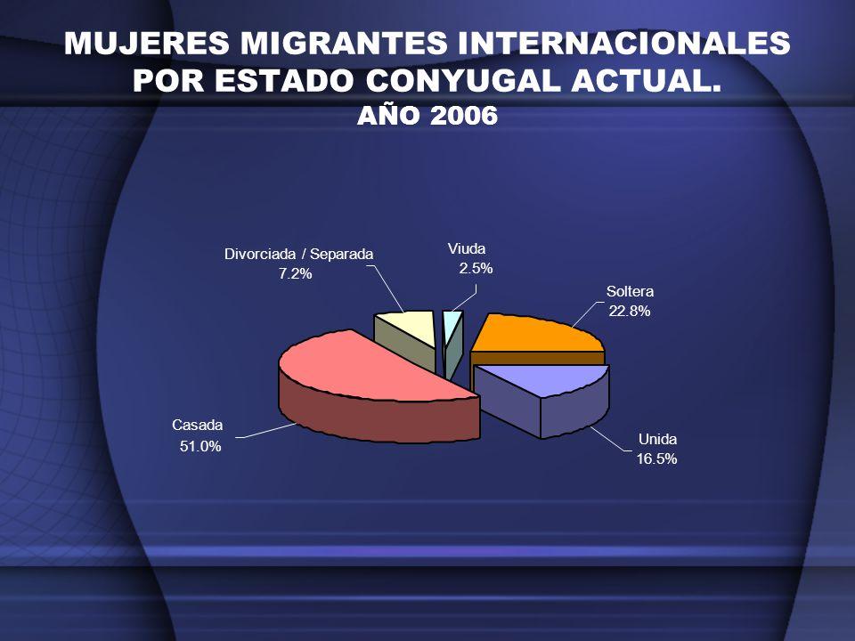 MUJERES MIGRANTES INTERNACIONALES POR ESTADO CONYUGAL ACTUAL. AÑO 2006 Unida 16.5% Casada 51.0% Soltera 22.8% Viuda 2.5% Divorciada / Separada 7.2%