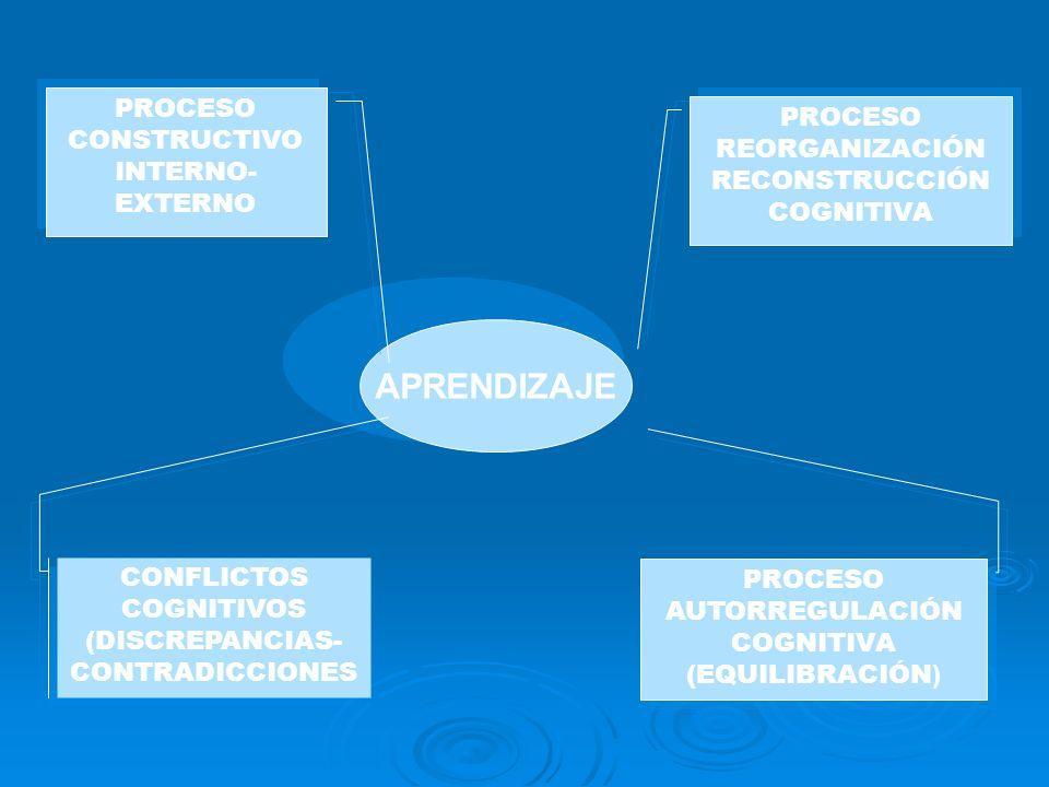APRENDIZAJE PROCESO CONSTRUCTIVO INTERNO- EXTERNO PROCESO CONSTRUCTIVO INTERNO- EXTERNO PROCESO REORGANIZACIÓN RECONSTRUCCIÓN COGNITIVA PROCESO REORGA