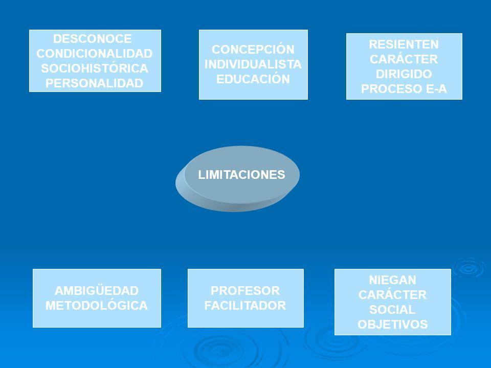 LIMITACIONES DESCONOCE CONDICIONALIDAD SOCIOHISTÓRICA PERSONALIDAD CONCEPCIÓN INDIVIDUALISTA EDUCACIÓN RESIENTEN CARÁCTER DIRIGIDO PROCESO E-A AMBIGÜE
