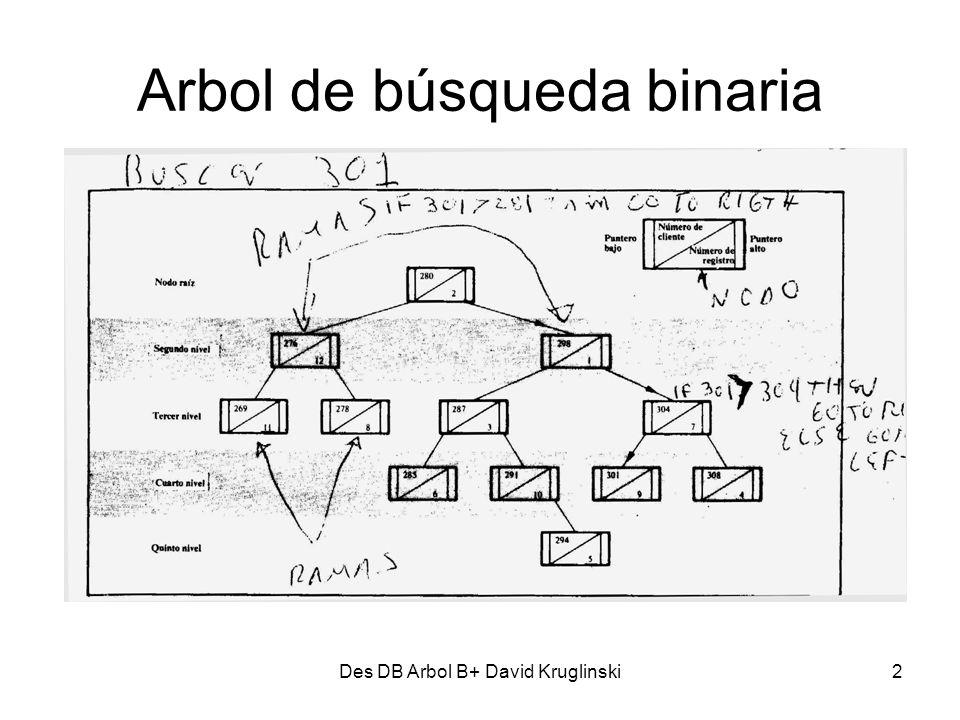 Des DB Arbol B+ David Kruglinski3 Arbol de búsqueda binaria con varias claves Reduce el numero de niveles en el árbol Se mantiene en equilibrio después de insertar y borrar El equilibrio se logra dividiendo el nodo (aun el nodo raíz) después de que tenga un numero determinado de claves