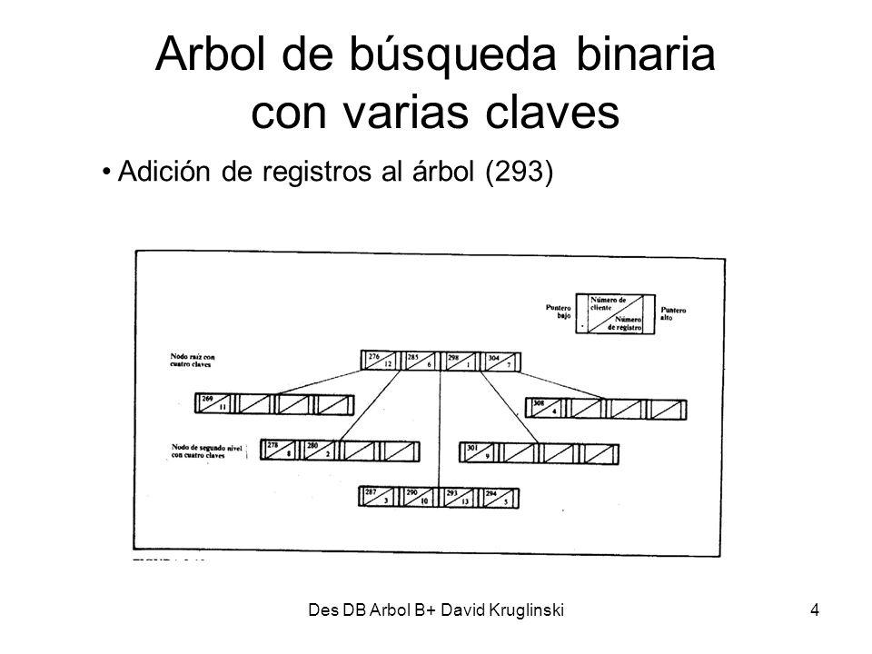 Des DB Arbol B+ David Kruglinski5 Arbol de búsqueda binaria con varias claves Cuando se agrega el 295 el nodo 287-290-293-294 se divide ascendiendo el 293 hacia un nodo mas alto Si el nodo raíz hubiese tenido espacio de reserva, se podría haber guardado allí, pero como estaba lleno tuvo que dividirse, creando un nuevo nodo raíz.
