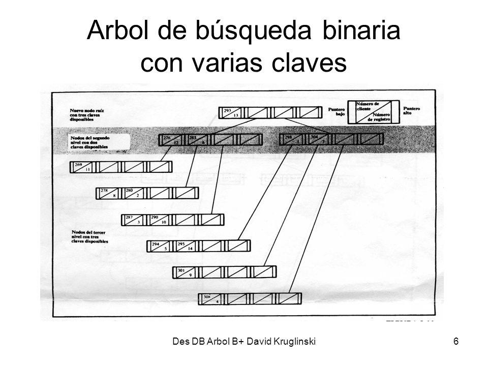 Des DB Arbol B+ David Kruglinski7 Arbol de búsqueda binaria con varias claves