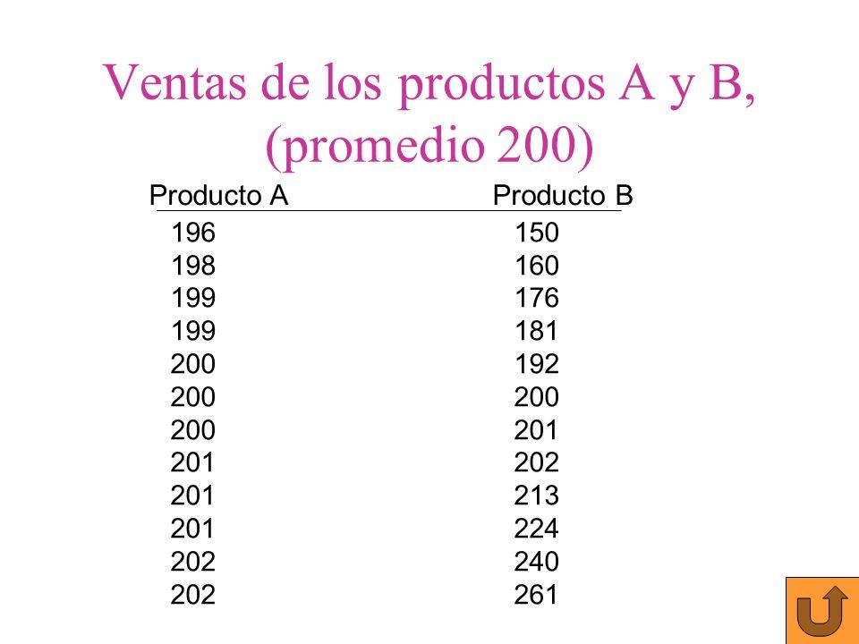 Producto AProducto B 196150 198160 199176 199181 200192200 200201 201202 201213 201224 202240 202261 Ventas de los productos A y B, (promedio 200)