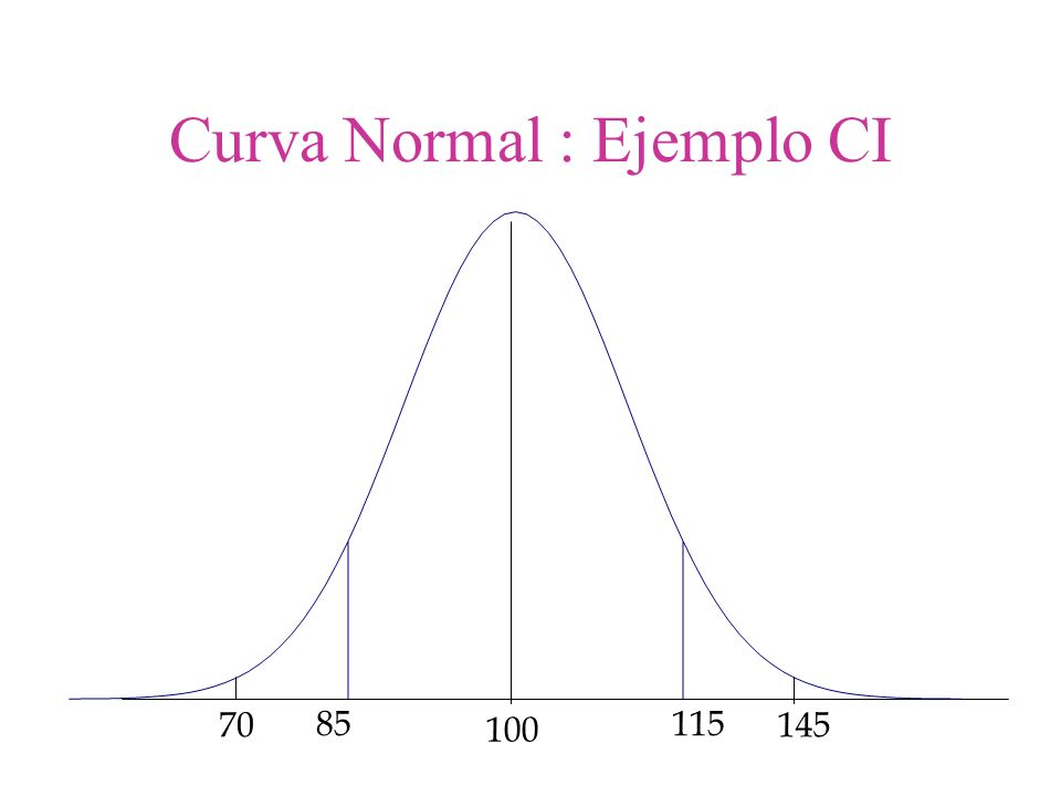 85115 100 14570 Curva Normal : Ejemplo CI