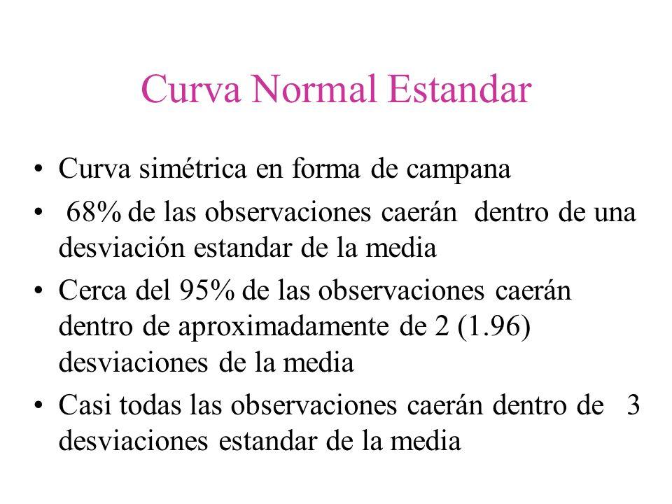Curva Normal Estandar Curva simétrica en forma de campana 68% de las observaciones caerán dentro de una desviación estandar de la media Cerca del 95%