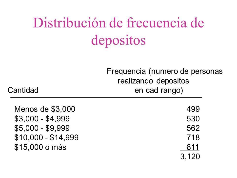 Cantidad Perciento less than $3,000 16 $3,000 - $4,999 17 $5,000 - $9,999 18 $10,000 - $14,999 23 $15,000 or more 26 100 Porcentaje de distribución de cantidades de depositos