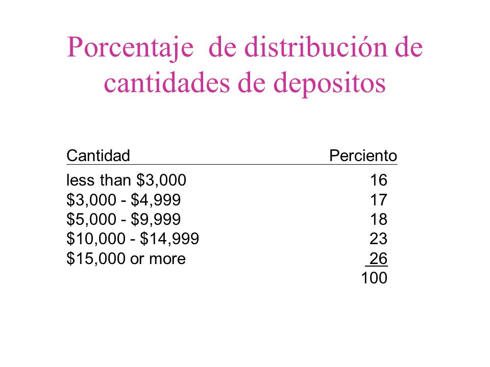 Cantidad Probabilidad Menos de $3,000.16 $3,000 - $4,999.17 $5,000 - $9,999.18 $10,000 - $14,999.23 $15,000 o más.26 1.00 Probabilidad de distribución de cantidades de depositos