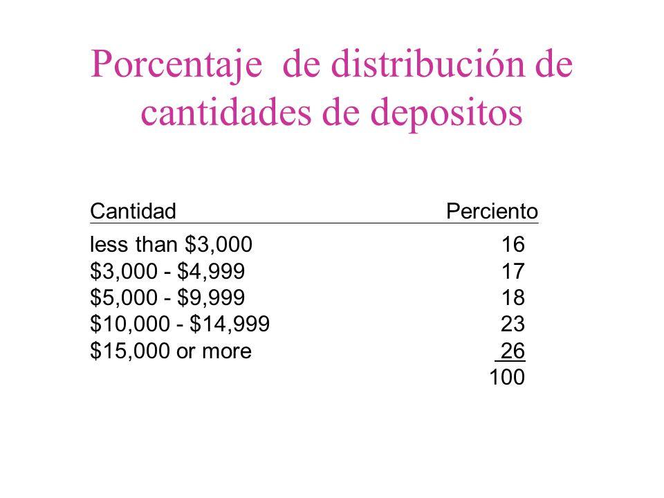 Cantidad Perciento less than $3,000 16 $3,000 - $4,999 17 $5,000 - $9,999 18 $10,000 - $14,999 23 $15,000 or more 26 100 Porcentaje de distribución de