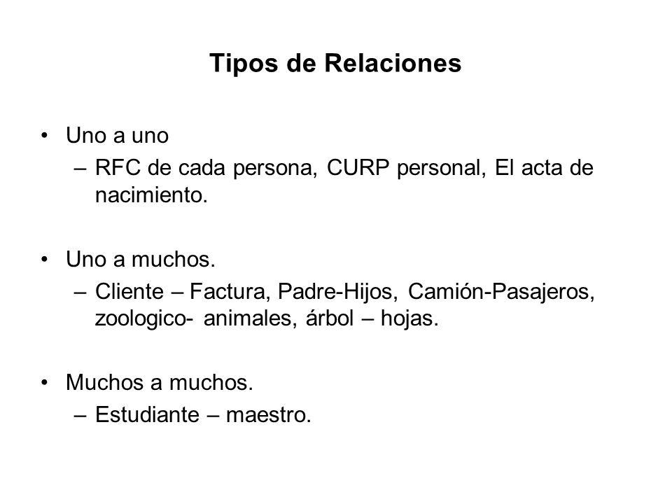 Tipos de Relaciones Uno a uno –RFC de cada persona, CURP personal, El acta de nacimiento. Uno a muchos. –Cliente – Factura, Padre-Hijos, Camión-Pasaje