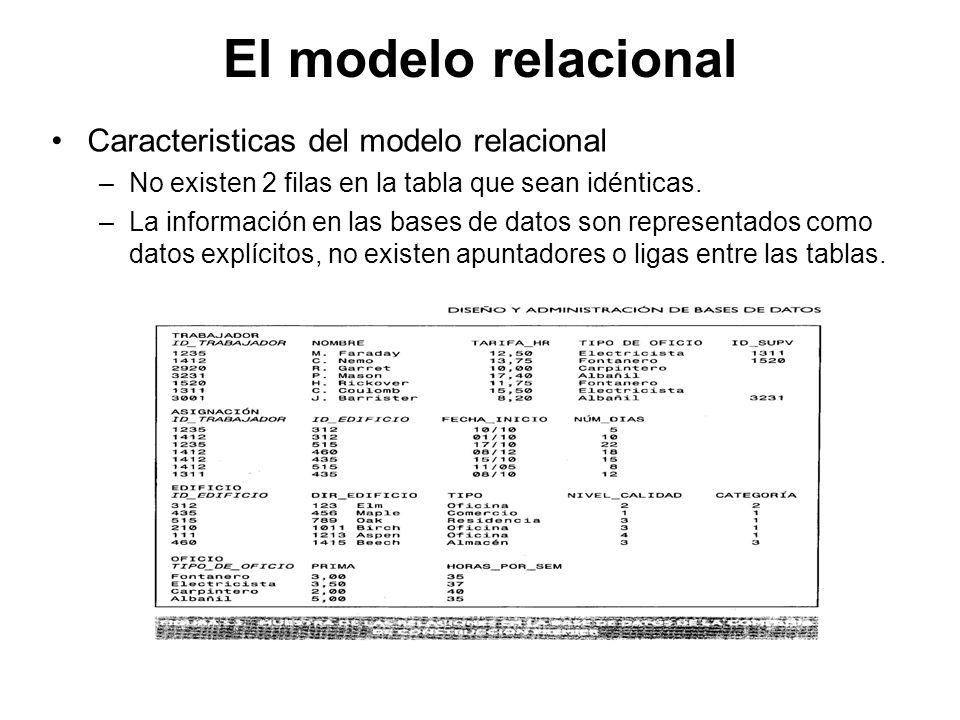 El modelo relacional Caracteristicas del modelo relacional –No existen 2 filas en la tabla que sean idénticas. –La información en las bases de datos s